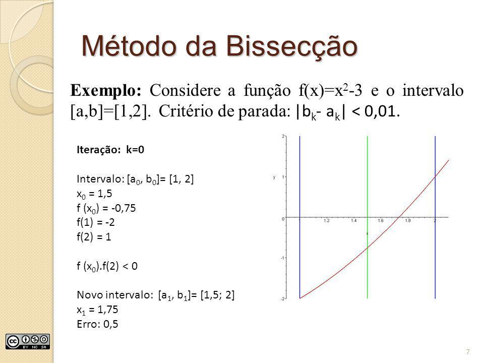 Método da Bissecção Exemplo: Considere a função f(x)=x2-3 e o intervalo [a,b]=[1,2]. Critério de parada: |bk- ak| < 0,01.